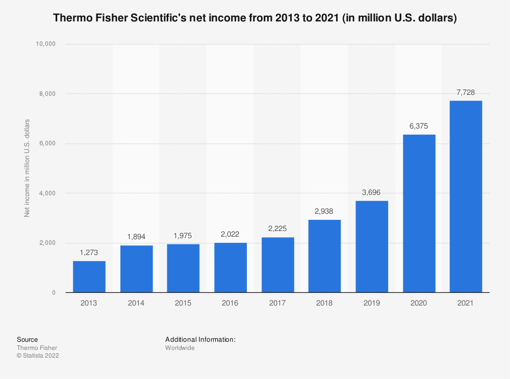 Statistic: Thermo Fisher Scientific's net income from 2013 to 2020 (in million U.S. dollars)   Statista