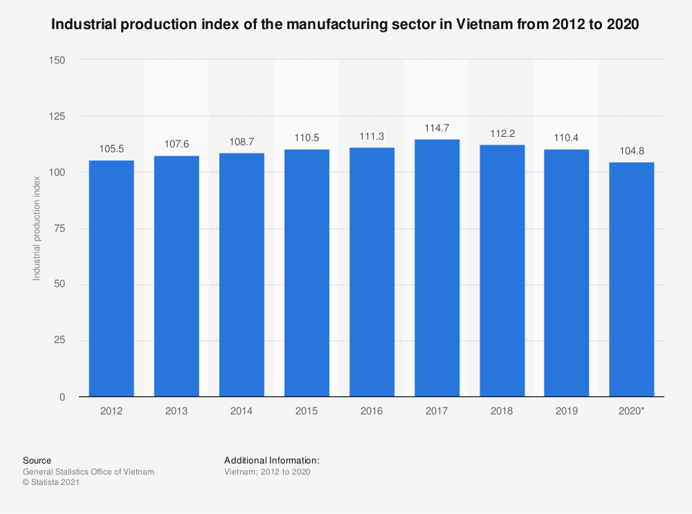 Statistic: Industrial production index of the manufacturing sector in Vietnam from 2012 to 2018 | Statista