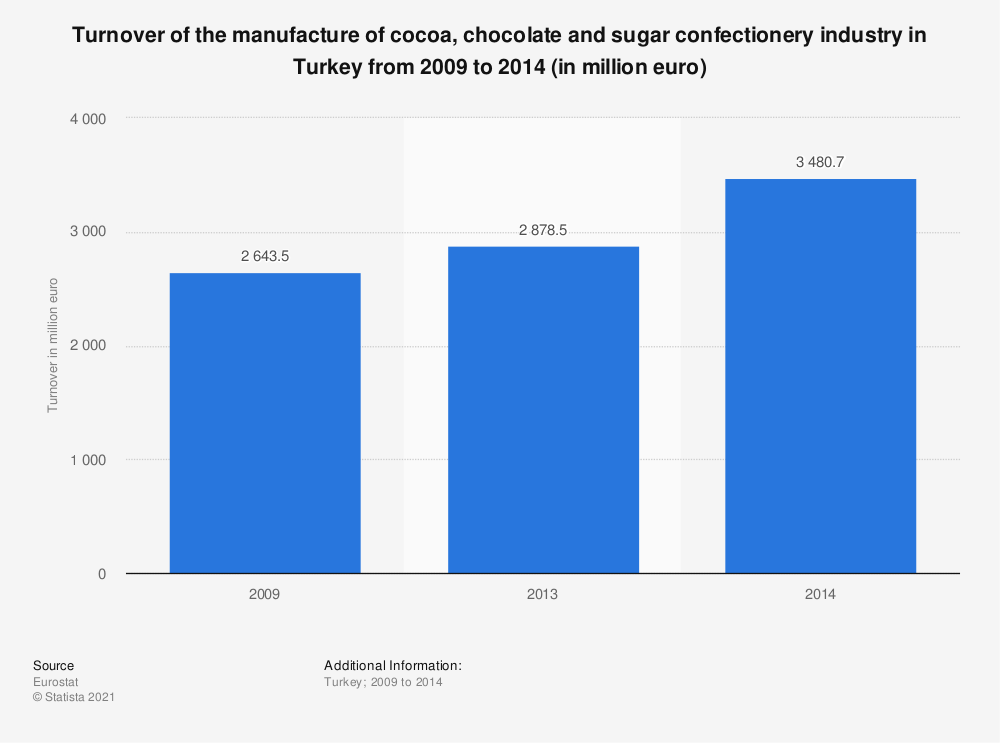 Statistic: Turnover of the manufacture of cocoa, chocolate and sugar confectionery industry in Turkey from 2009 to 2014 (in million euro) | Statista