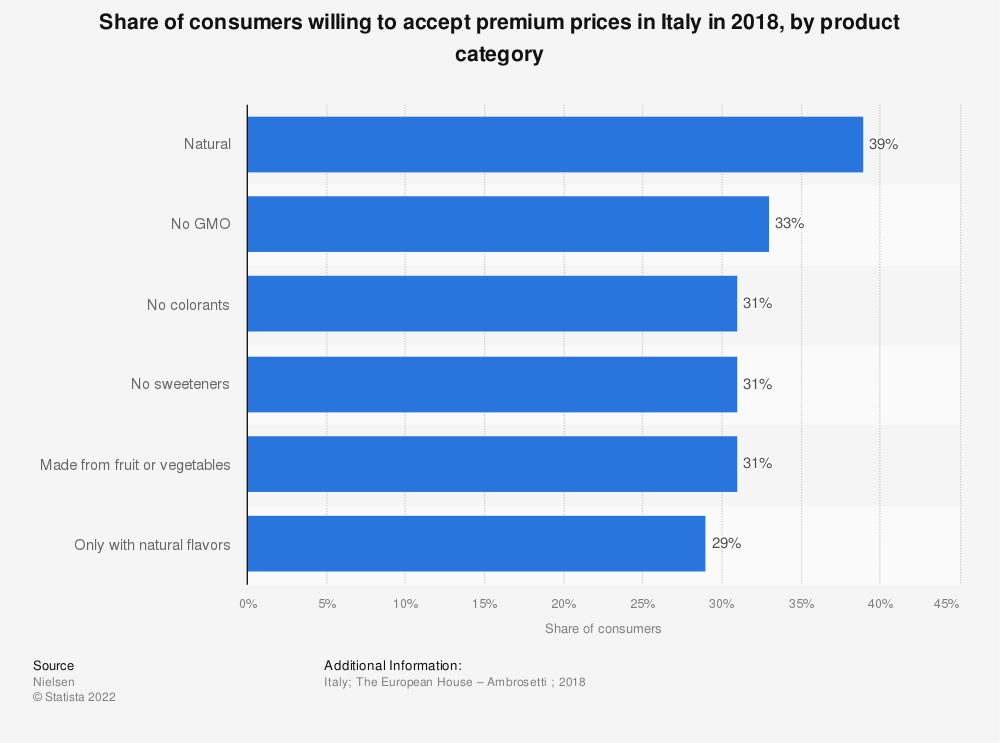 Statistic: Share of consumers willing to accept premium prices in Italy in 2018, by product category | Statista