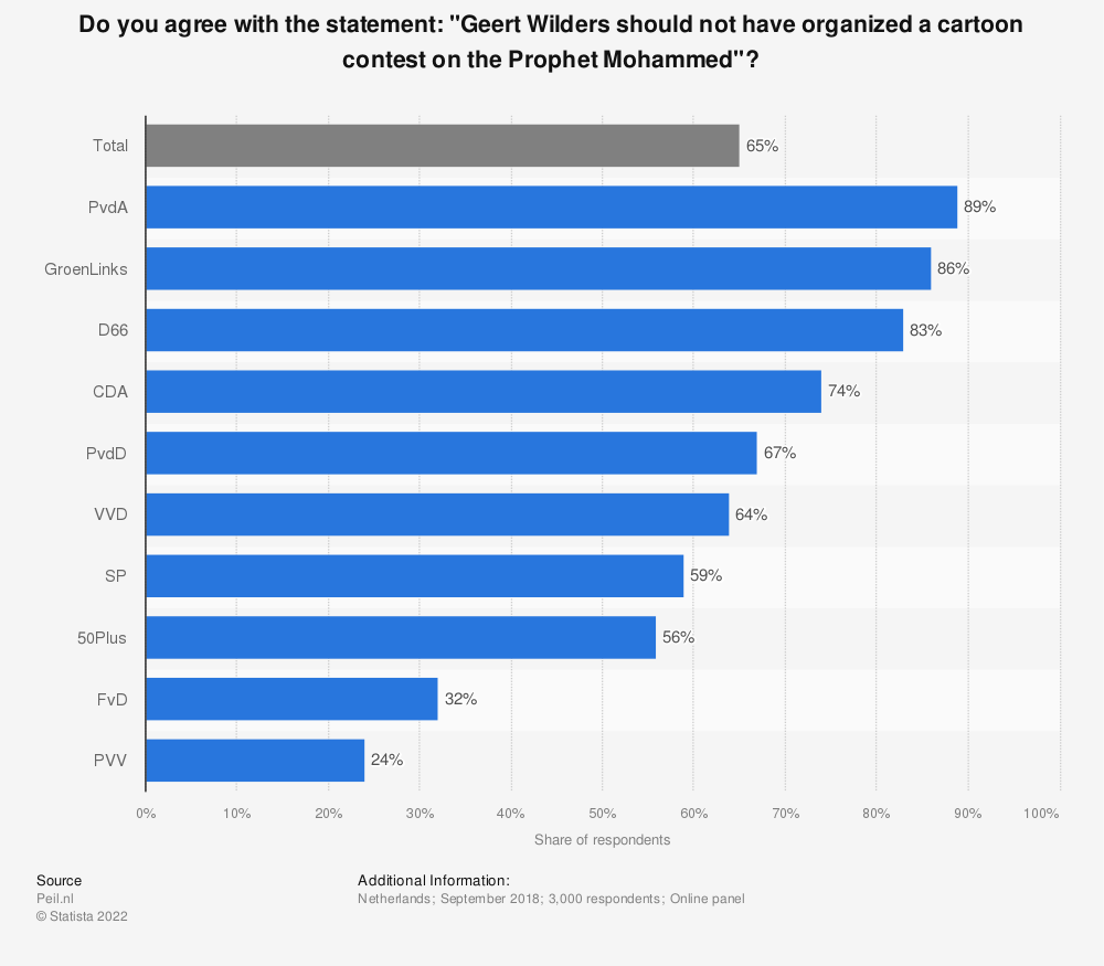 "Statistic: Do you agree with the statement: ""Geert Wilders should not have organized a cartoon contest on the Prophet Mohammed""? 