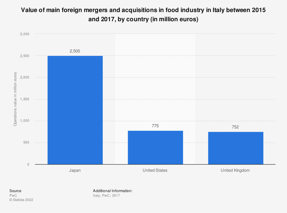 Statistic: Value of main foreign mergers and acquisitions in food industry in Italy between 2015 and 2017, by country (in million euros) | Statista