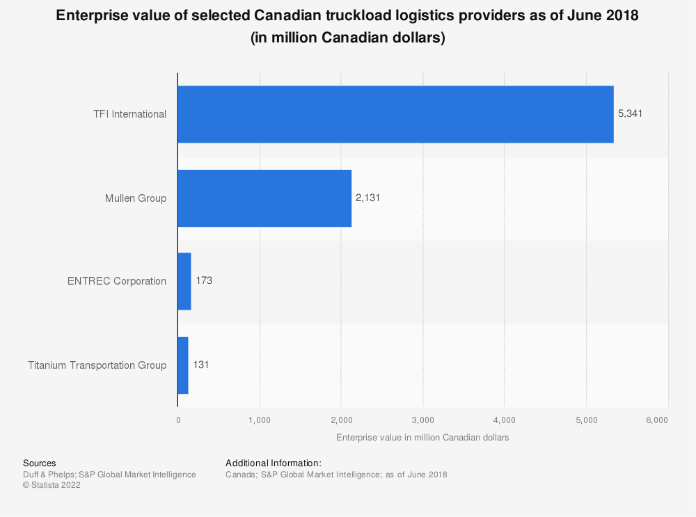Statistic: Enterprise value of selected Canadian truckload logistics providers as of June 2018 (in million Canadian dollars) | Statista