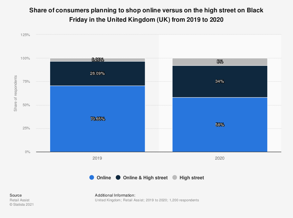 Statistic: Share of consumers planning to shop online versus on the high street on Black Friday in the United Kingdom (UK) from 2015 to 2018 | Statista