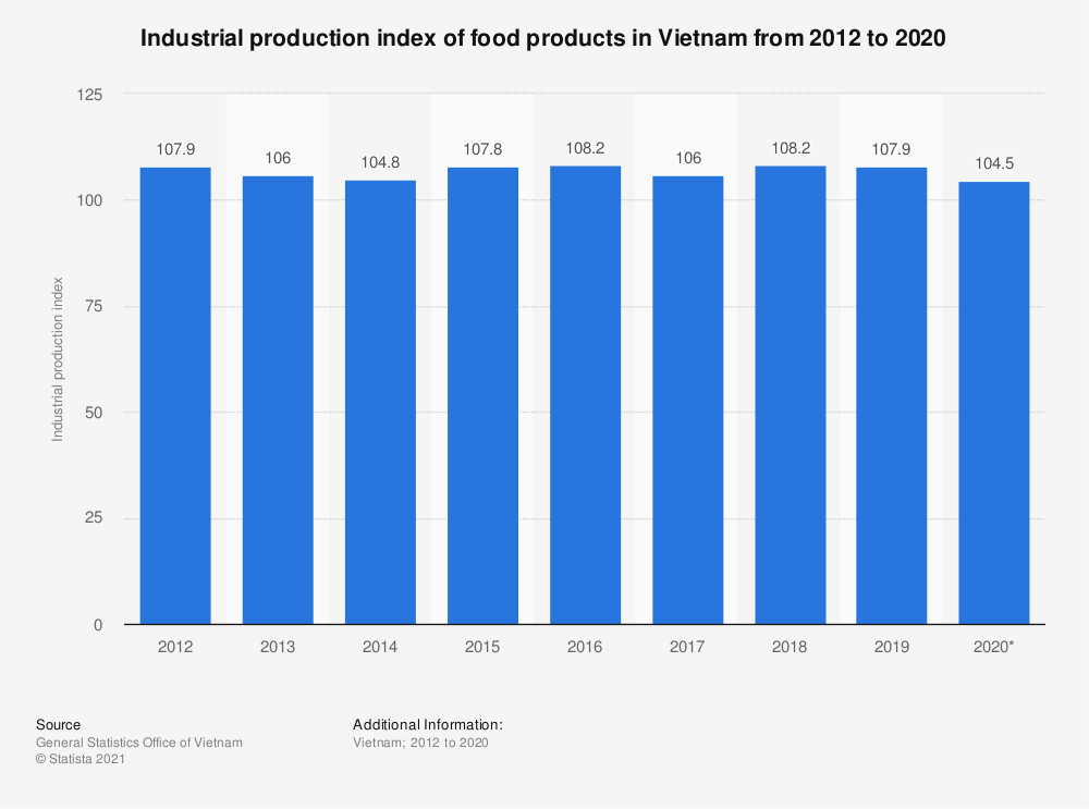 Statistic: Industrial production index of food products in Vietnam from 2012 to 2019 | Statista