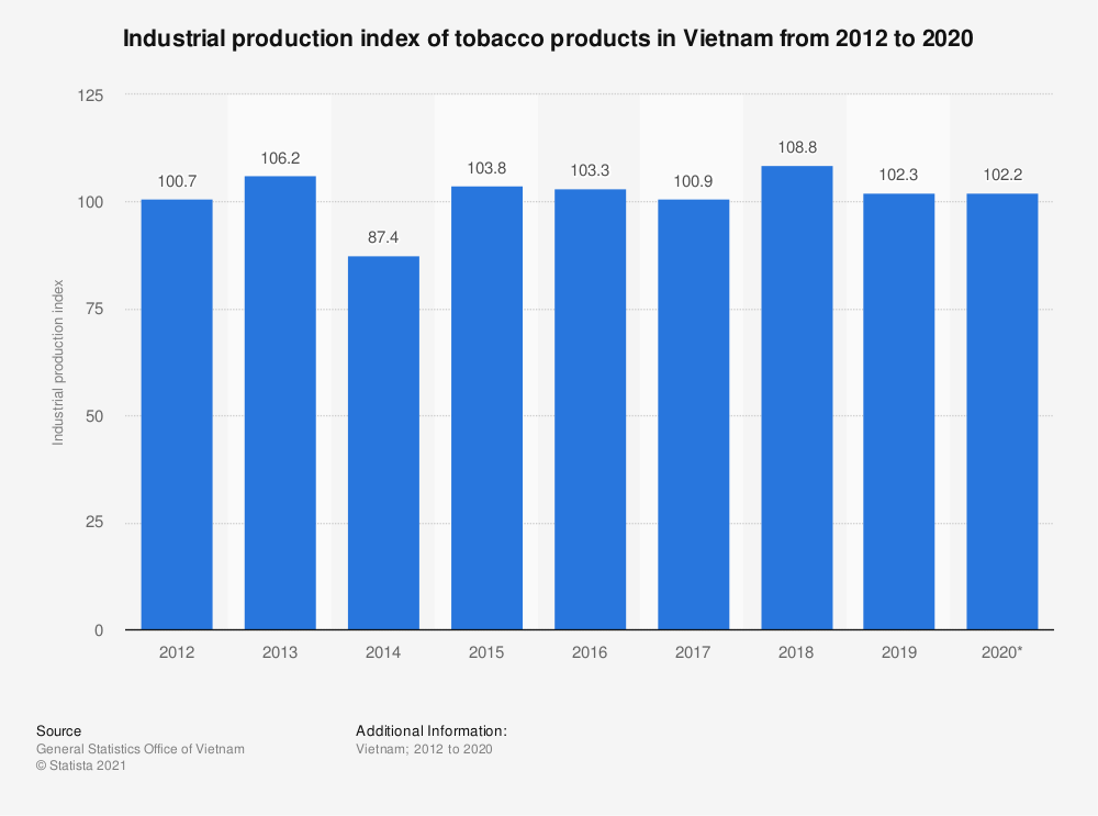 Statistic: Industrial production index of tobacco products in Vietnam from 2012 to 2019   Statista