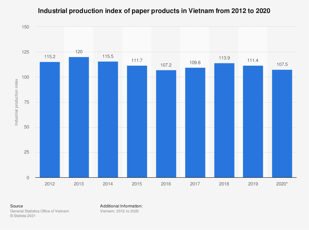 Statistic: Industrial production index of paper products in Vietnam from 2012 to 2018 | Statista