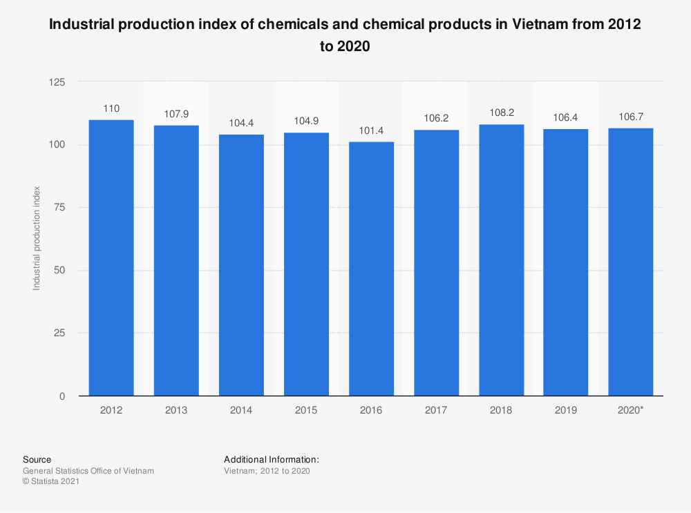 Statistic: Industrial production index of chemicals and chemical products in Vietnam from 2012 to 2018 | Statista