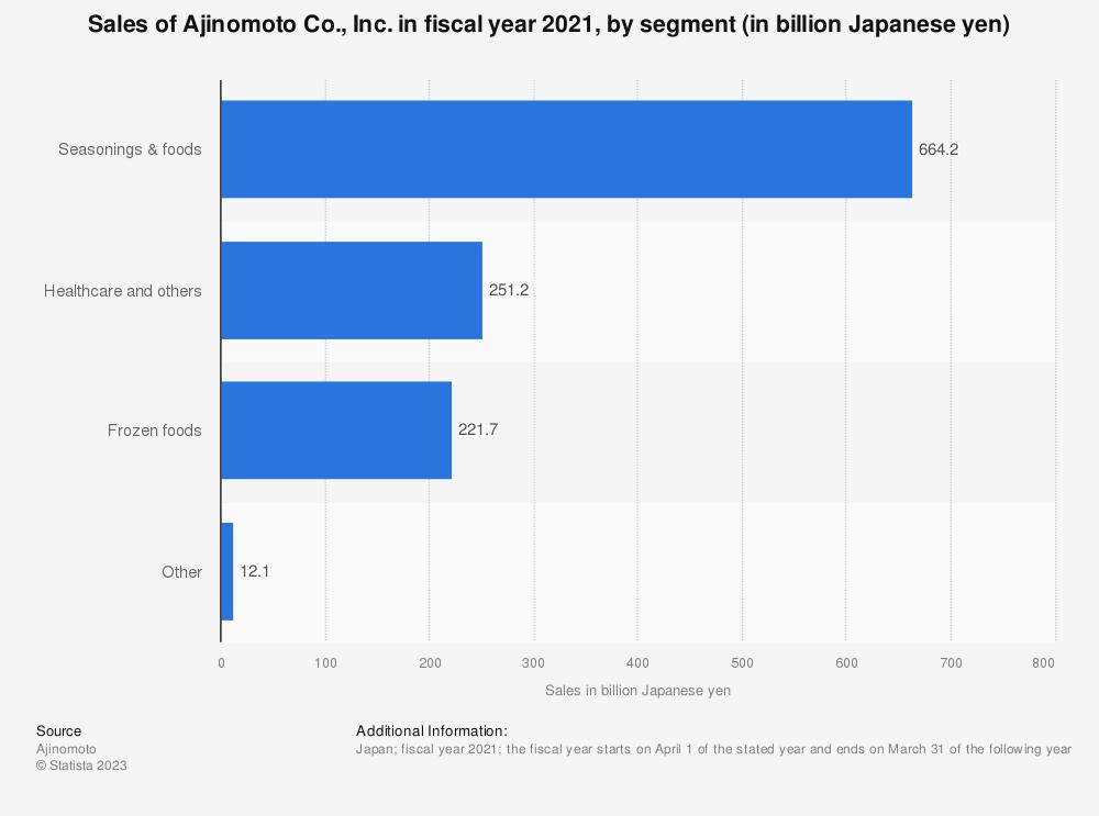 Statistic: Sales of Ajinomoto Co., Inc. in fiscal year 2019, by segment (in billion Japanese yen) | Statista