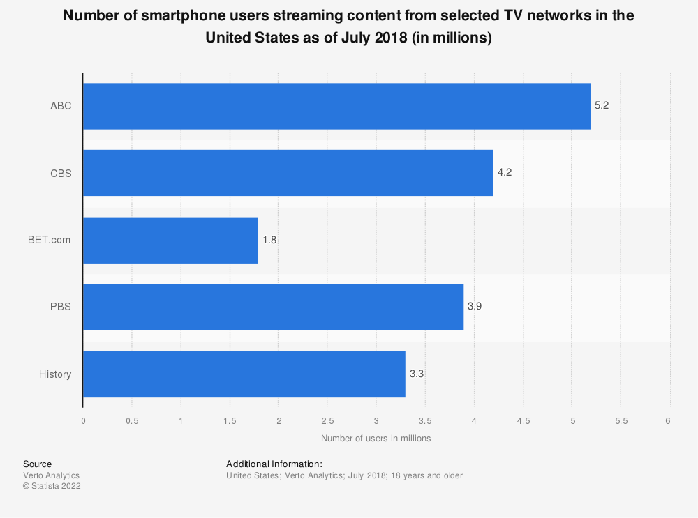 Statistic: Number of smartphone users streaming content from selected TV networks in the United States as of July 2018 (in millions) | Statista