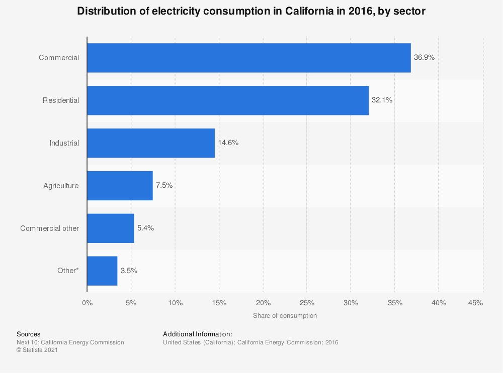 Statistic: Distribution of electricity consumption in California in 2016, by sector  | Statista