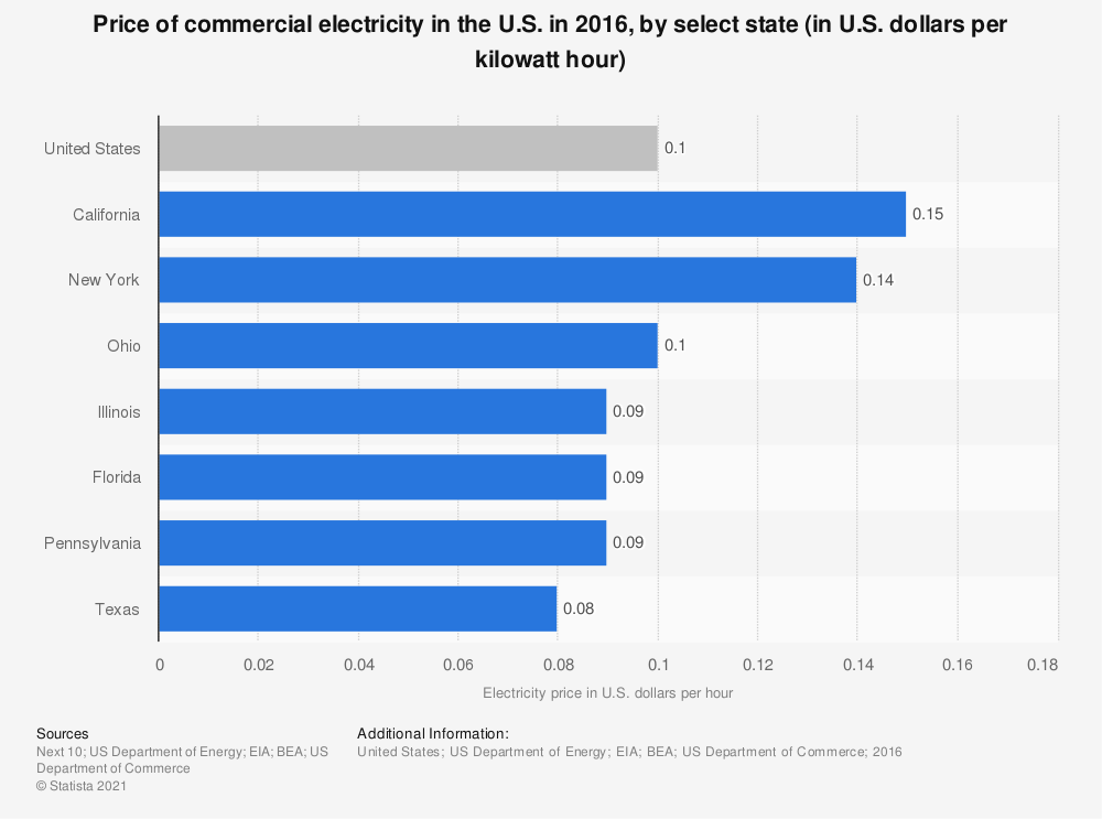 Statistic: Price of commercial electricity in the U.S. in 2016, by select state (in U.S. dollars per kilowatt hour) | Statista