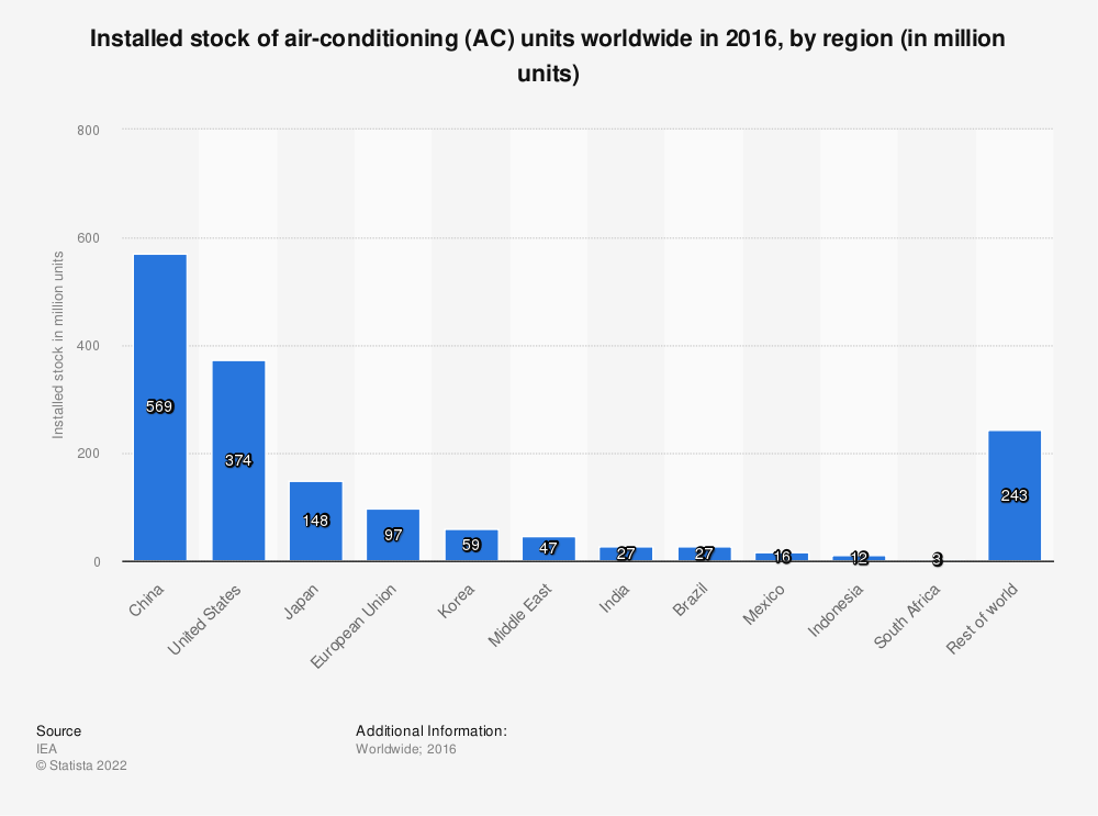 Statistic: Installed stock of air-conditioning (AC) units worldwide in 2016, by region (in million units) | Statista