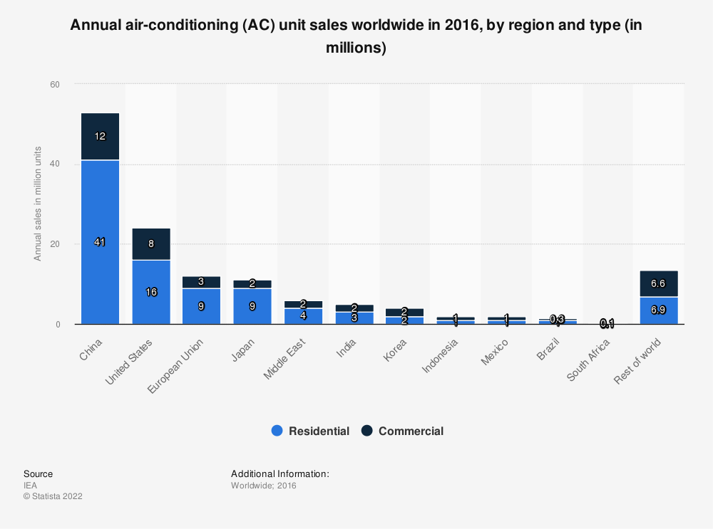 Statistic: Annual air-conditioning (AC) unit sales worldwide in 2016, by region and type (in millions) | Statista