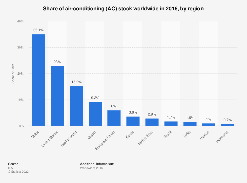 Statistic: Share of air-conditioning (AC) stock worldwide in 2016, by region | Statista