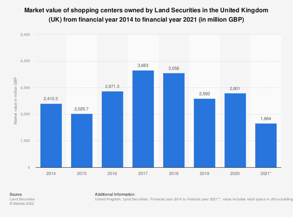 Statistic: Market value of shopping centers and shops owned by Land Securities in the United Kingdom (UK) from financial year 2014 to financial year 2018* (in million GBP) | Statista