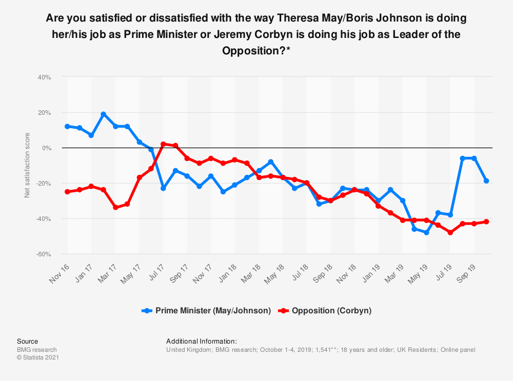 Statistic: Are you satisfied or dissatisfied with the way Theresa May/Boris Johnson is doing her/his job as Prime Minister or Jeremy Corbyn is doing his job as Leader of the Opposition?* | Statista