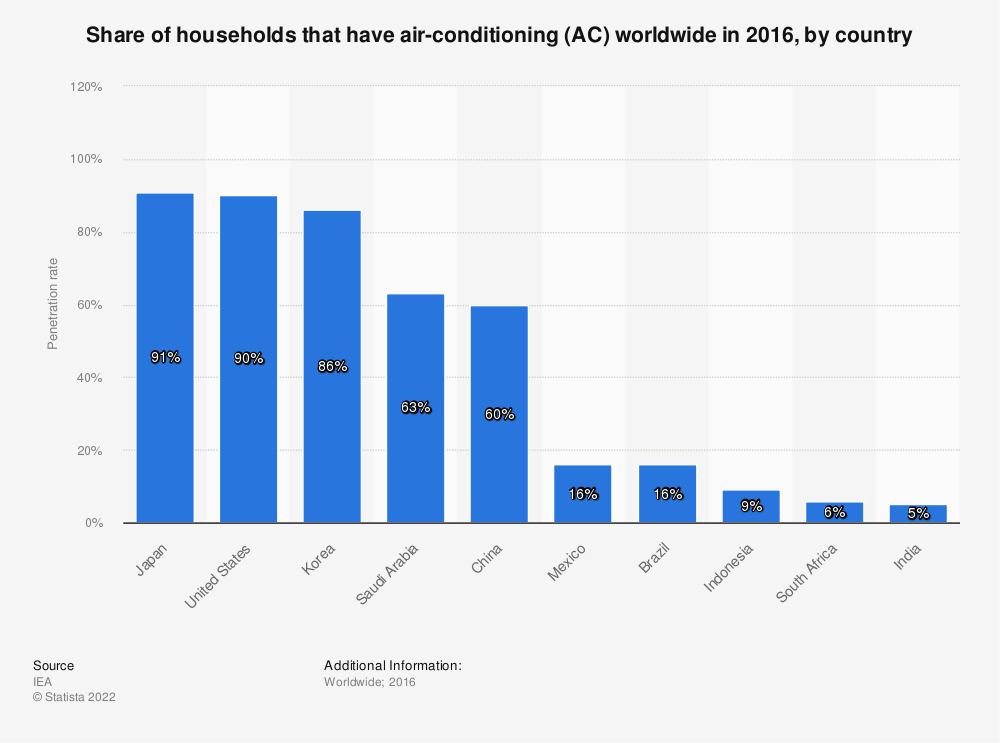 Statistic: Share of households that have air-conditioning (AC) worldwide in 2016, by country | Statista