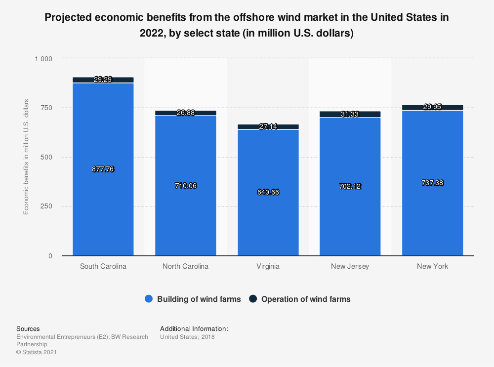 Statistic: Projected economic benefits from the offshore wind market in the United States in 2022, by select state (in million U.S. dollars) | Statista