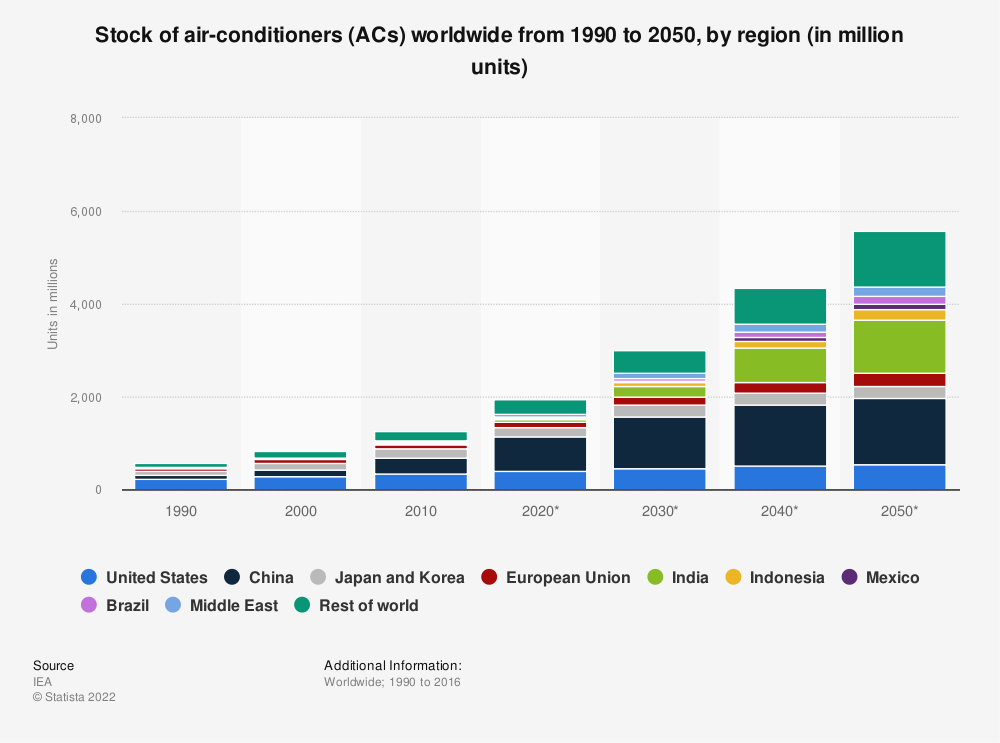 Statistic: Stock of air-conditioners (ACs) worldwide from 1990 to 2050, by region (in million units) | Statista