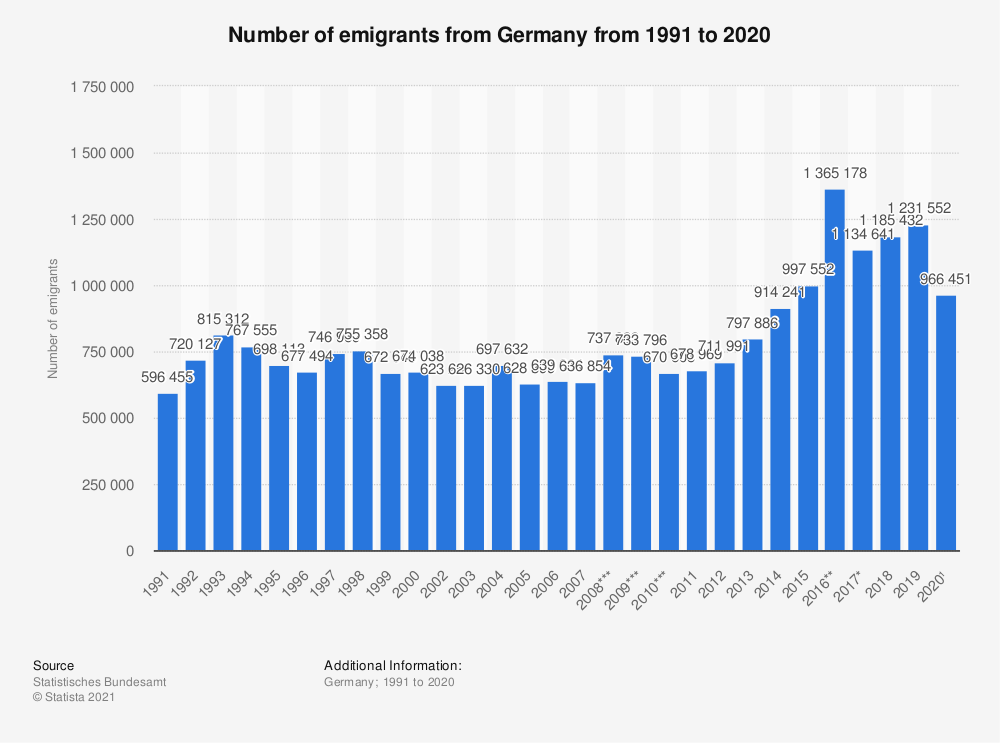 Statistic: Number of emigrants from Germany from 1991 to 2017 | Statista