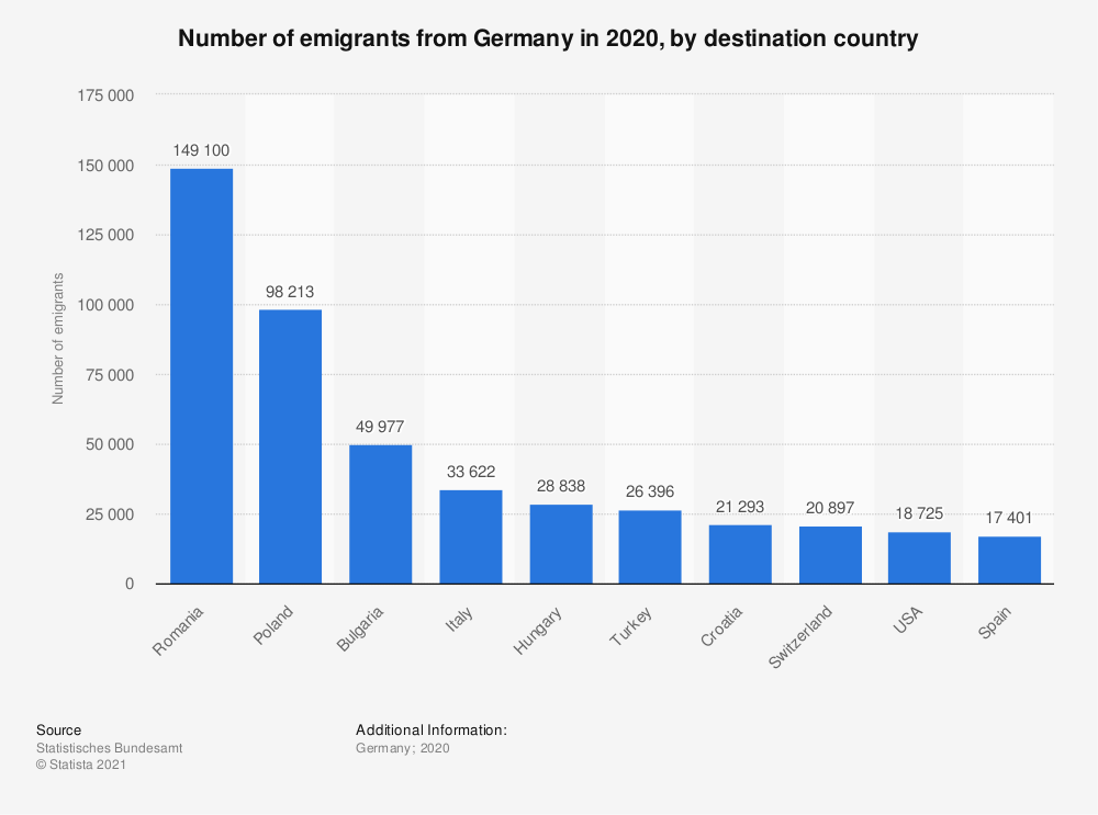 Statistic: Number of emigrants from Germany in 2017, by destination country | Statista
