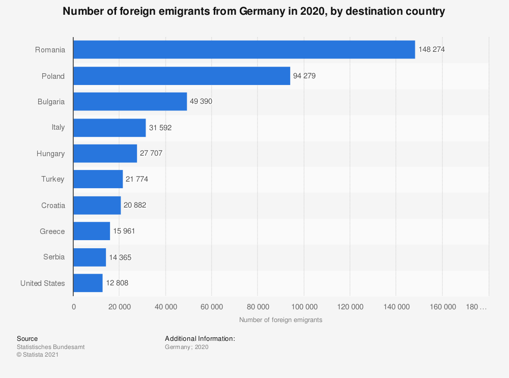Statistic: Number of foreign emigrants from Germany in 2019, by destination country | Statista