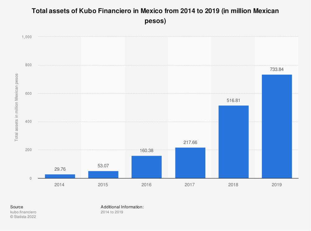 Statistic: Total assets of Kubo Financiero in Mexico from 2014 to 2018 (in million Mexican pesos)   Statista