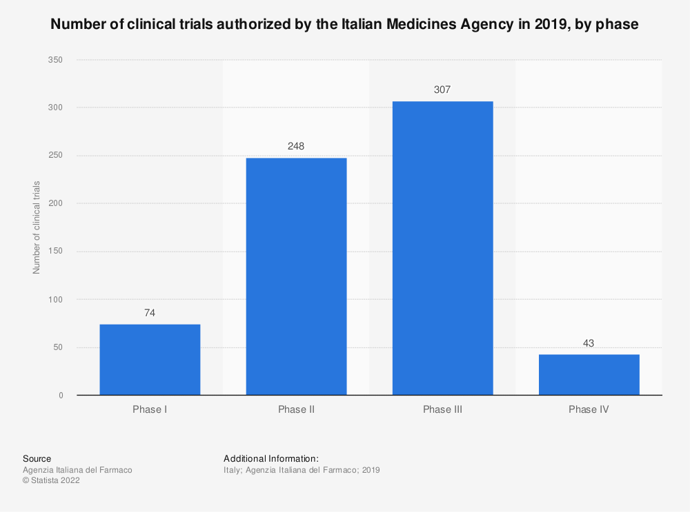 Statistic: Number of clinical trials authorized by the Italian Medicines Agency in 2019, by phase | Statista