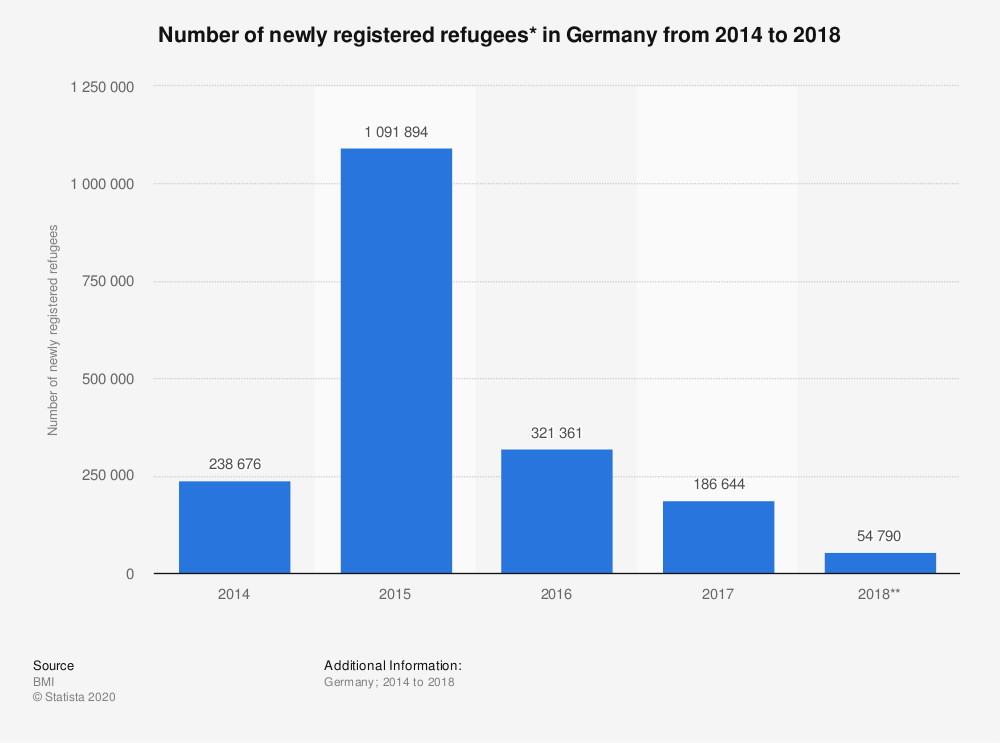 Statistic: Number of newly registered refugees* in Germany from 2014 to 2018 | Statista