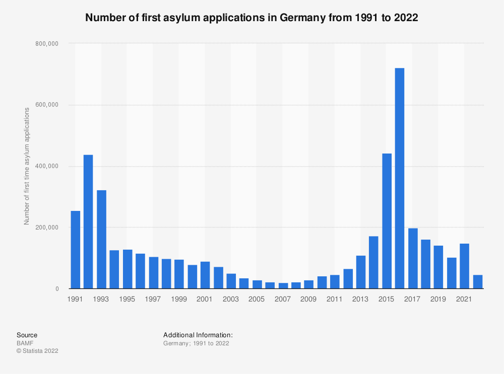 Statistic: Number of first asylum applications in Germany from 1991 to 2019 | Statista