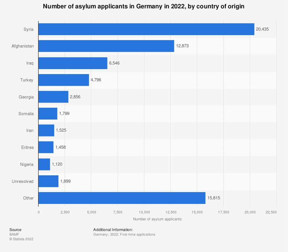 Statistic: Number of asylum applicants in Germany in 2019, by country of origin* | Statista