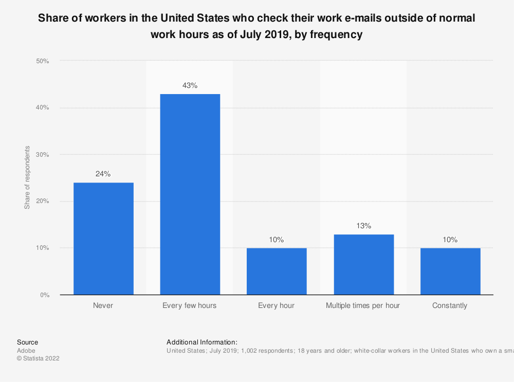 Statistic: Share of workers in the United States who check their work e-mails outside of normal work hours as of June 2018, by frequency | Statista