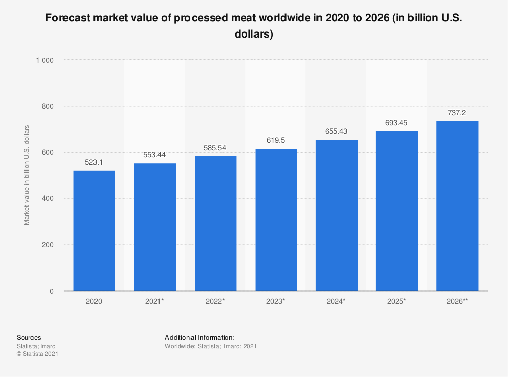 Statistic: Forecast market value of processed meat worldwide in 2019 and 2027 (in billion U.S. dollars) | Statista