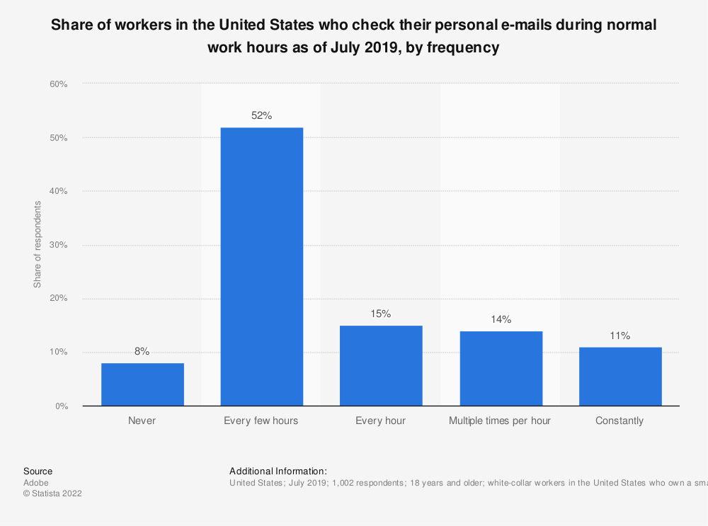 Statistic: Share of workers in the United States who check their personal e-mails during normal work hours as of June 2018, by frequency | Statista