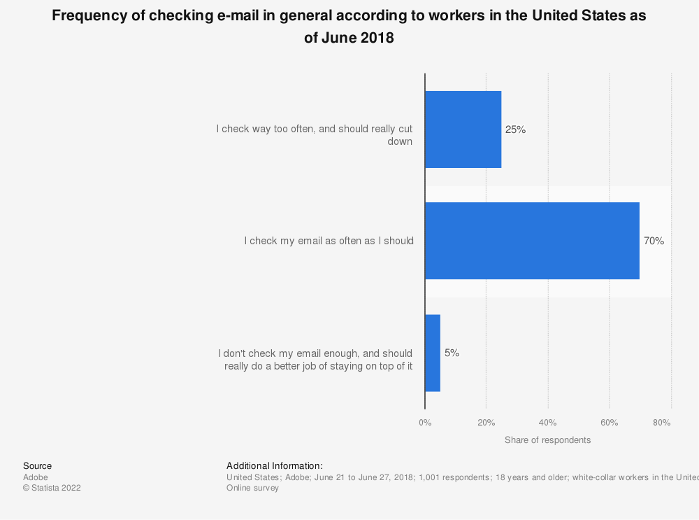 Statistic: Frequency of checking e-mail in general according to workers in the United States as of June 2018 | Statista