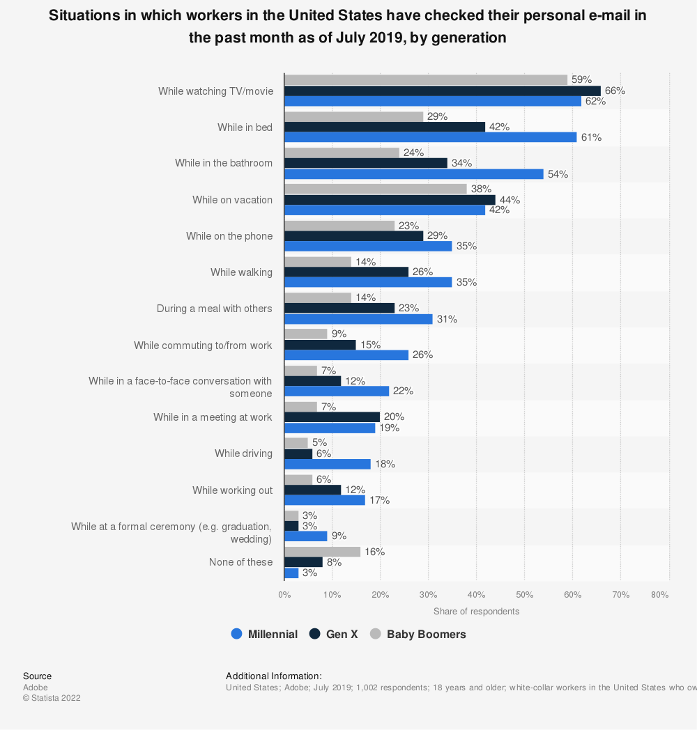 Statistic: Situations in which workers in the United States have checked their personal e-mail in the past month as of June 2018 | Statista