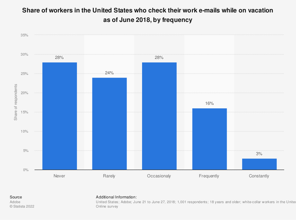 Statistic: Share of workers in the United States who check their work e-mails while on vacation as of June 2018, by frequency | Statista