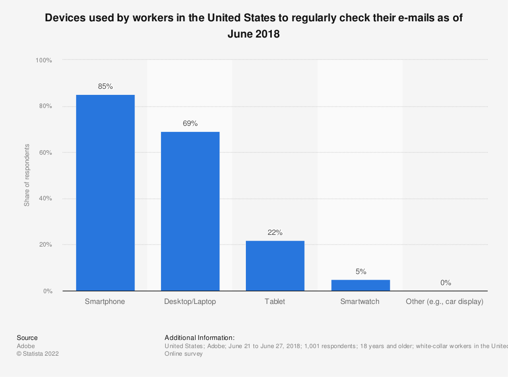 Statistic: Devices used by workers in the United States to regularly check their e-mails as of June 2018 | Statista