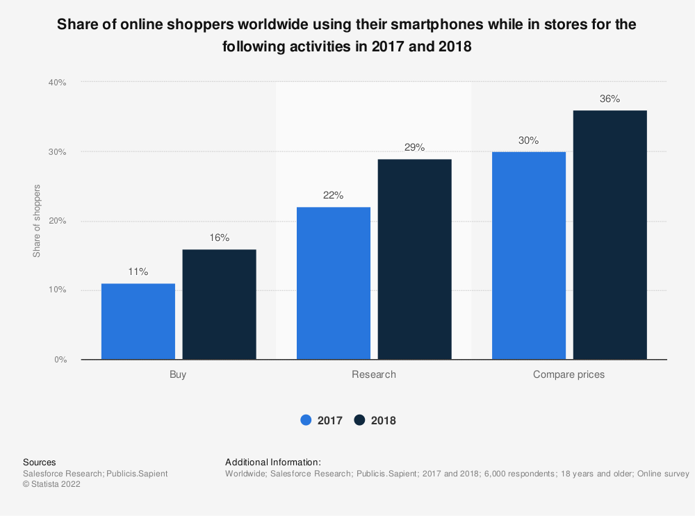Statistic: Share of online shoppers worldwide using their smartphones while in stores for the following activities in 2017 and 2018 | Statista