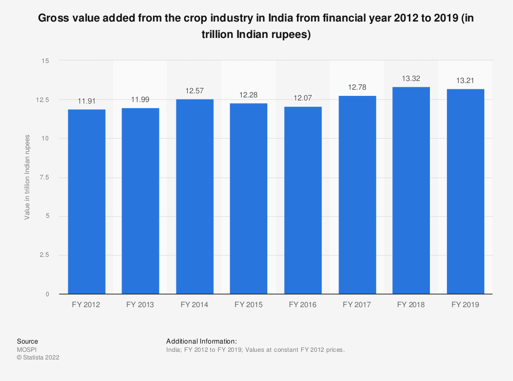 Statistic: Gross value added from the crop industry in India from financial year 2012 to 2017 (in trillion Indian rupees) | Statista