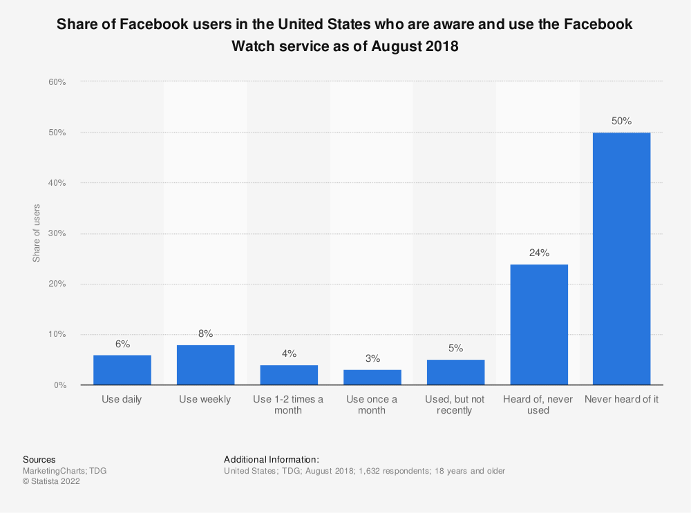 Statistic: Share of Facebook users in the United States who are aware and use the Facebook Watch service as of August 2018 | Statista