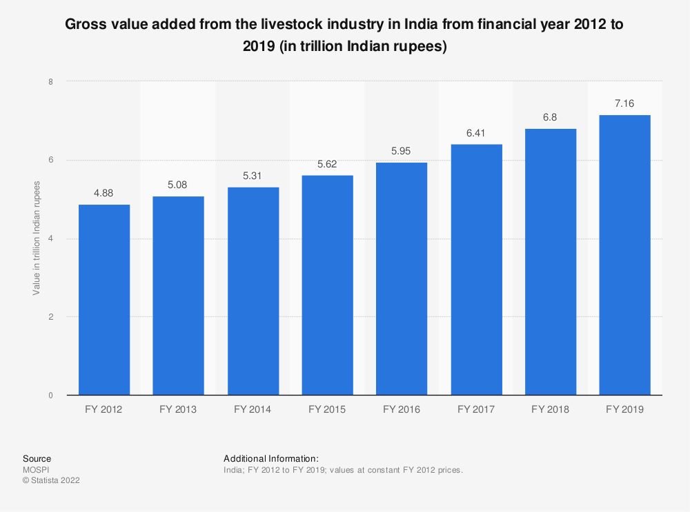 Statistic: Gross value added from the livestock industry in India from financial year 2012 to 2018 (in trillion Indian rupees)   Statista