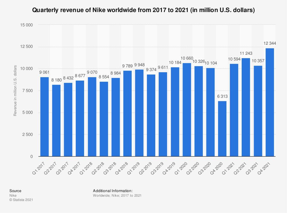 Statistic: Quarterly revenue of Nike worldwide from 2017 to 2020 (in million U.S. dollars) | Statista