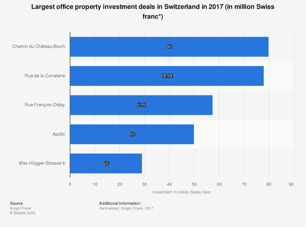 Statistic: Largest office property investment deals in Switzerland in 2017 (in million Swiss franc*) | Statista