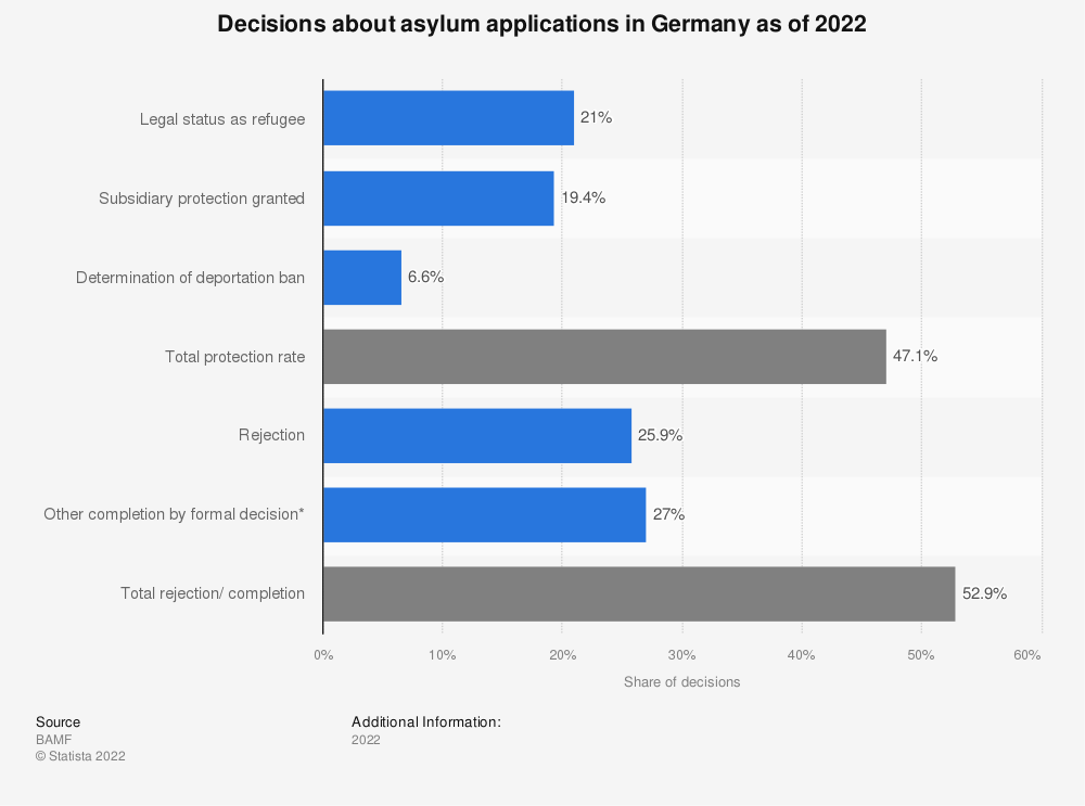 Statistic: Decisions about asylum applications in Germany as of 2021 | Statista