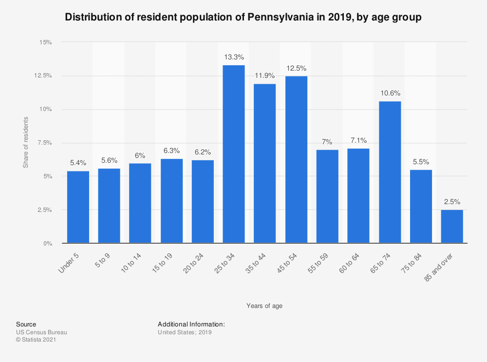 Statistic: Distribution of resident population of Pennsylvania in 2018, by age group | Statista