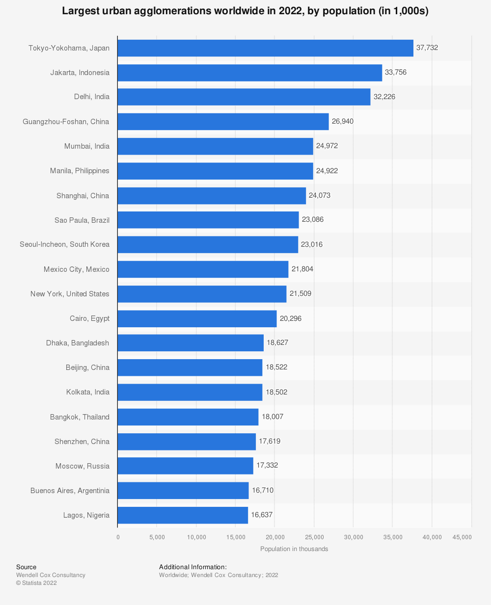 Statistic: Population of the largest urban agglomerations worldwide in 2018 (in 1,000s) | Statista