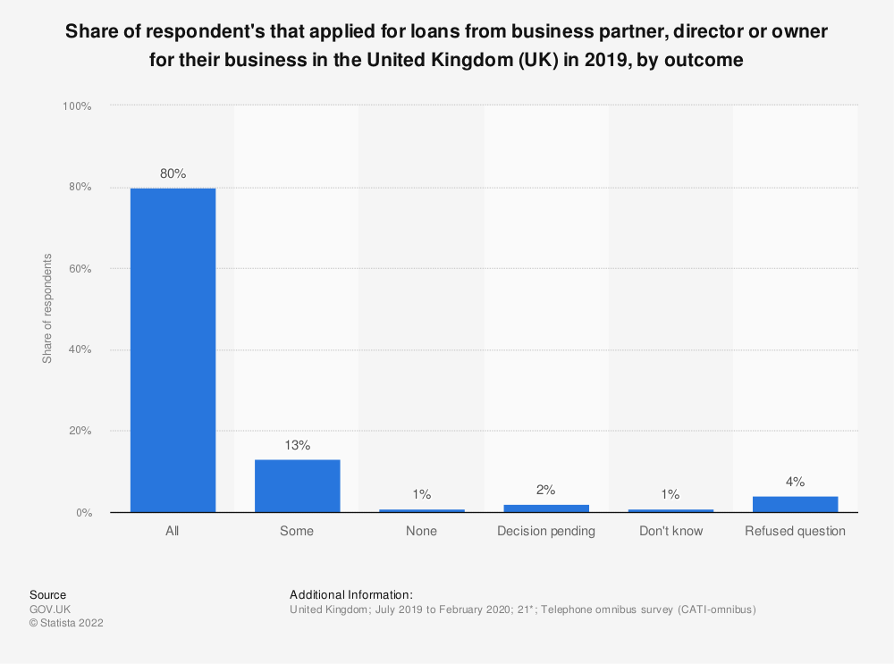 Statistic: Share of respondent's that applied for loans from business partner, director or owner for their business in the United Kingdom (UK) in 2019, by outcome | Statista