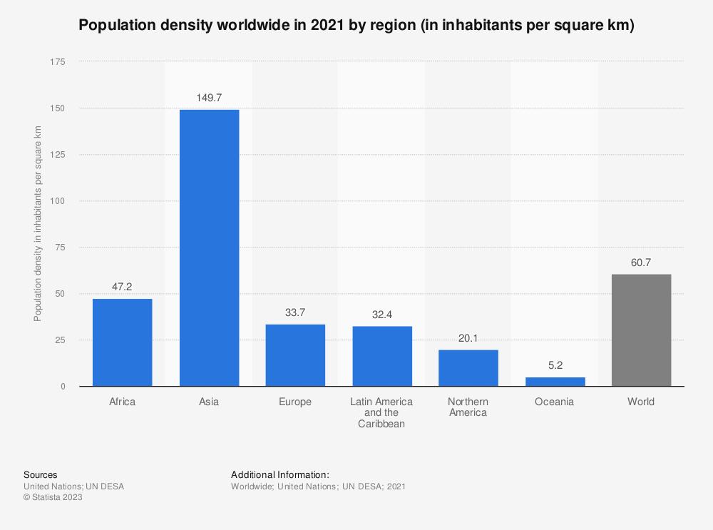 Statistic: Population density worldwide in 2018, by region (in inhabitants per square km) | Statista